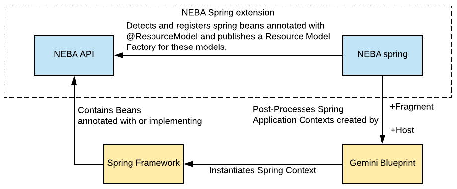 Neba documentation neba provides an addition spring integration bundle which enables using spring beans as models for malvernweather Gallery